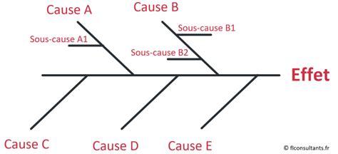 ishikawa diagramme 7m diagramme d ishikawa lean manufacturing fl consultants
