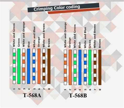 Rj45 Crimping Color Code 301 Moved Permanently