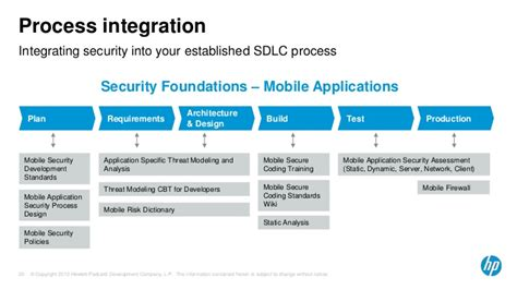 hp fortify mobile application security