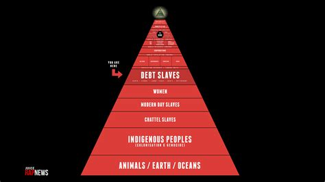 nwo illuminati new world order pyramid heriarchy image controversies