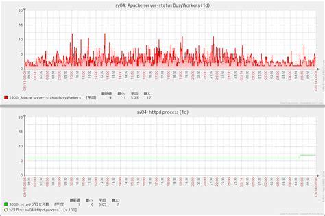 apache templates for zabbix zabbix で マルチスレッドな apache のリクエスト数を監視する方法 あぱーブログ