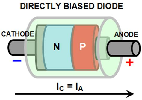 define biasing of diode it education diodes electronic design notes
