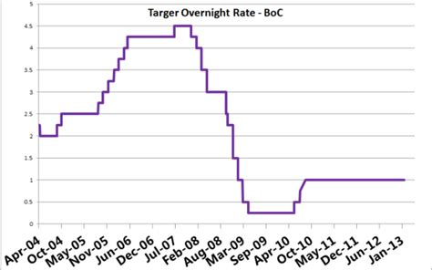 bank overnight rate overnight rate