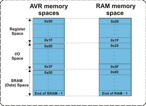 computer memory develop a computer like memory in 5 minutes a day books avr memory organization