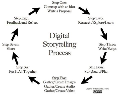 storytelling in the of the digital narrative studies in gaming books the 8 steps of a great digital storytelling process