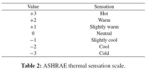 thermal comfort scale study on sensor fusion for predicting human s thermal