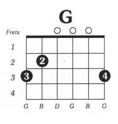 G Chord by C Major Free Guitar Chord Chart