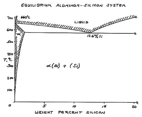 iron aluminum phase diagram microstructures nonferrous alloys lesson 4 specimen01