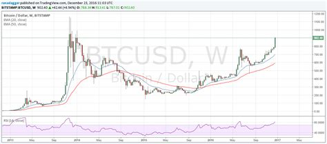 bitcoin usd chart bitcoin price forecast 2017 108 rally in 2016 as digital