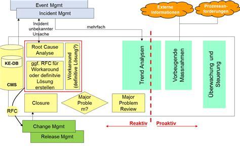 design management problems itil problem management process flow car interior design