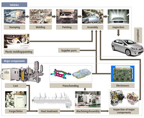 toyota manufacturing process toyota motor corporation global website 75 years of