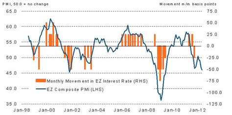 Pmi Plumbing by European Pmi Business Insider