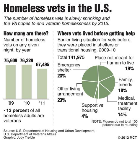 emergency housing indiana homeless veteran programs to receive millions more from va indiana va mortgages