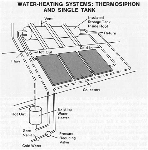 Small Domestic Water Heater Water Heating System Solar Domestic Water With A