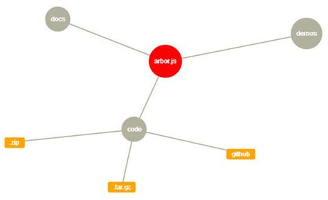 jquery network diagram 40 useful and free visualization libraries charts
