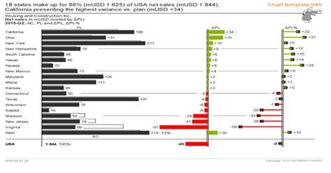 hichert chart in microstrategy