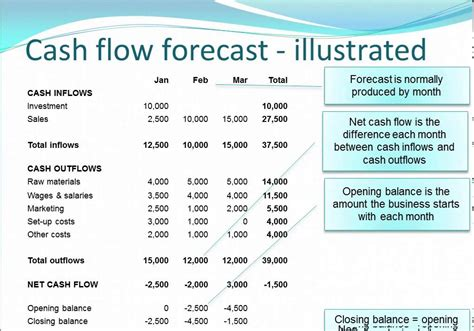 sle cash flow projection for business plan cash flow forecasting vidlesson mov youtube