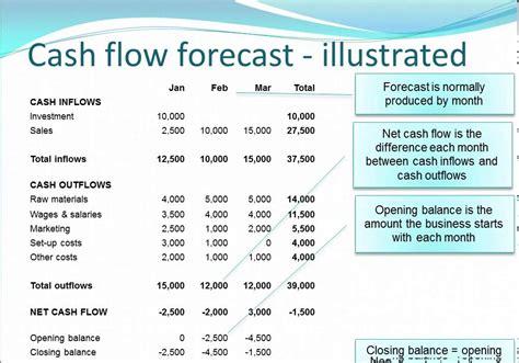 sle cash flow forecast for business plan cash flow forecasting vidlesson mov youtube