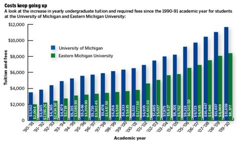Of Michigan Mba Tuition In State by College Admissions And Entrance Exams