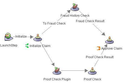 ibm filenet workflow simulate your business process using ibm filenet process