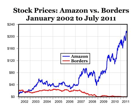 amazon price history carpe diem july 2011