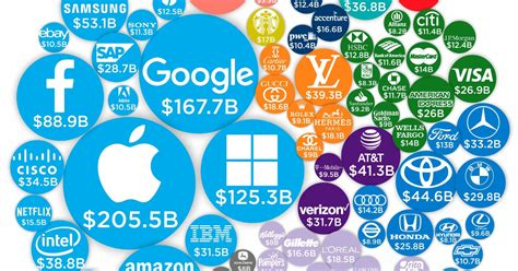 The Most Valuable Brands In The World In One Chart Marketwatch by Infographic The World S 100 Most Valuable Brands In 2019