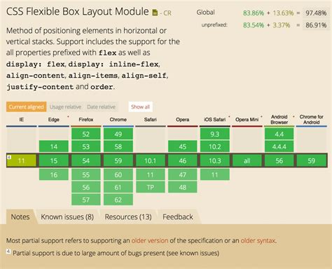 table layout with flexbox css flexbox intro endertech