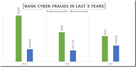 bank fraud protection cyber fraud statistics in indian banks icici leads