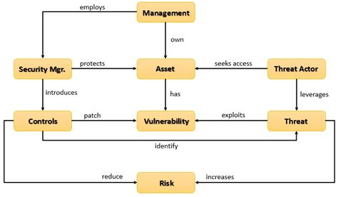 vulnerability management workflow threat and vulnerability management nige the security