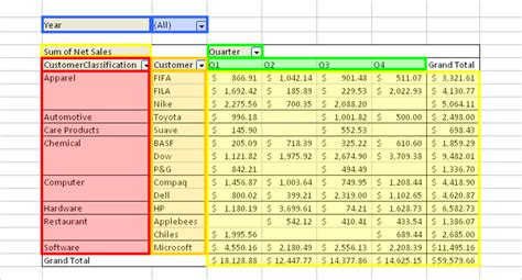 How Do Pivot Tables Work by Excelling With Excel 2 Pivot Tables Chenected