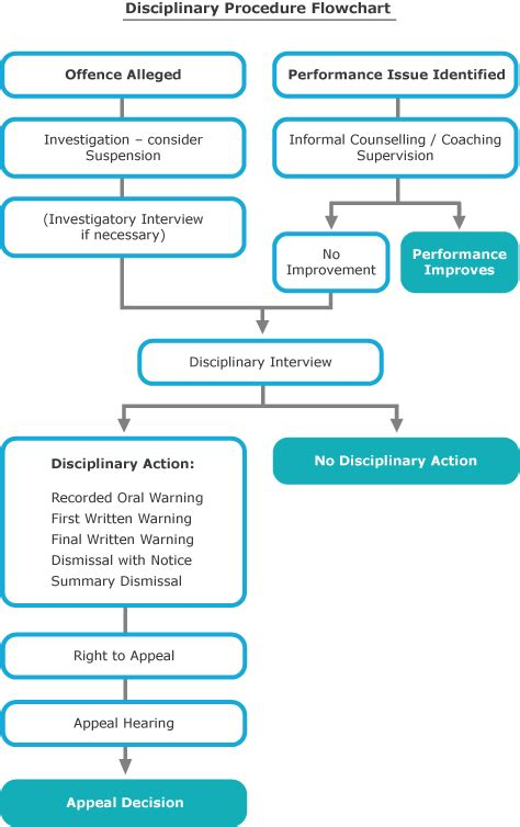 disciplinary process flowchart flowchart disciplinary procedure