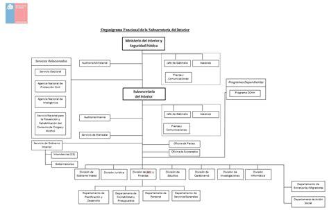 organigrama ministerio de interior subsecretar 237 a interior ministerio interior y