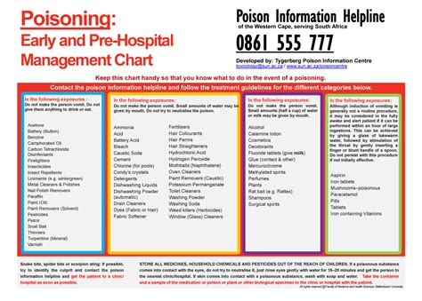 poisoning chart handy chart to keep in of poisoning kempton express