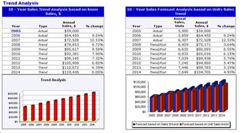 sle trend analysis report revenue and units sales analysis and forecast dashboard