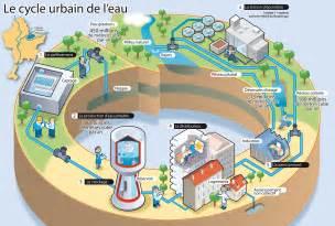 le cycle urbain de l eau eau du grand lyon