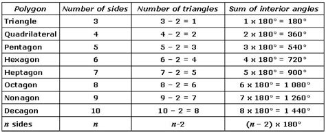 Sum Of Interior Angles Chart by Polygons Mind42