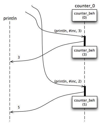 javascript actor pattern figure 3