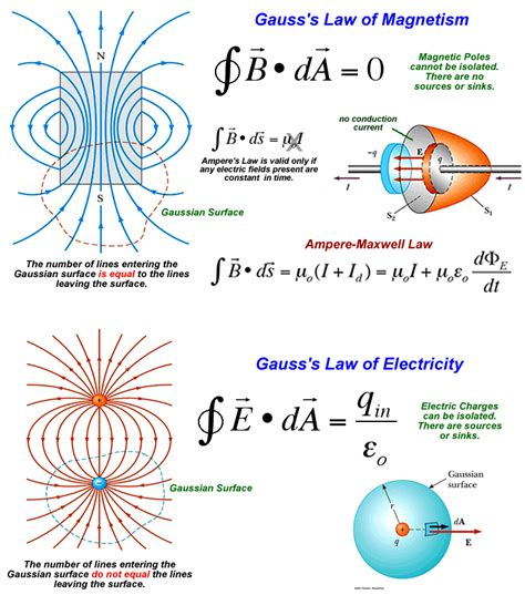 inductance hamiltonian magnetic fields ii