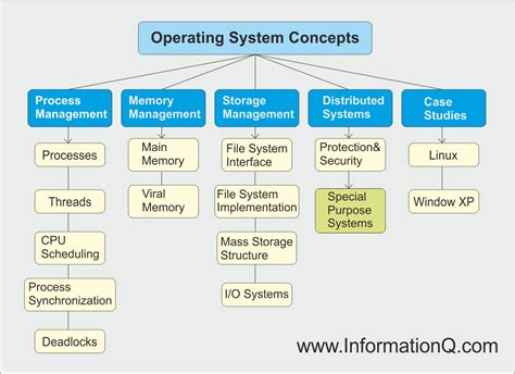 process block diagram in operating system operating system concepts hierarchy diagram
