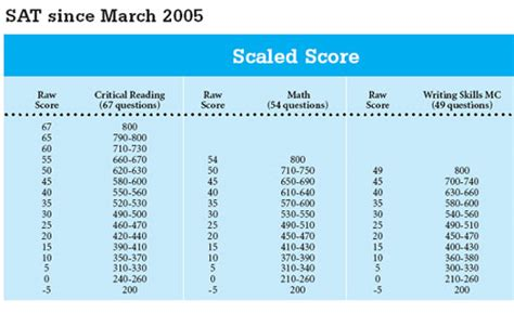 the psat score range for each section is eknowledge save money and get the test score you deserve