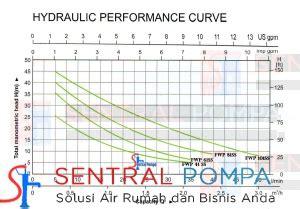 Pompa Stainless Merk Firman pompa semijet stainless 300 watt fwp81ss sentral pompa