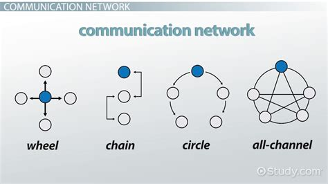 communication caign template communication networks types exles lesson