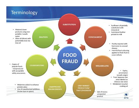 food defense risk assessment template combattere le frodi alimentari un confronto tra paesi