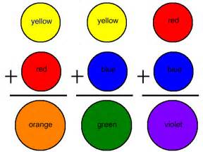 what color does blue and orange make and yellow make what color
