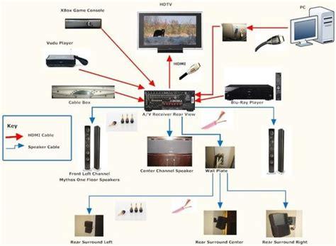 home av network design home theater wiring equipment 187 design and ideas