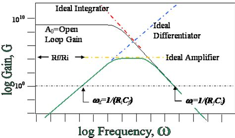 ideal integrator circuit operational lifiers