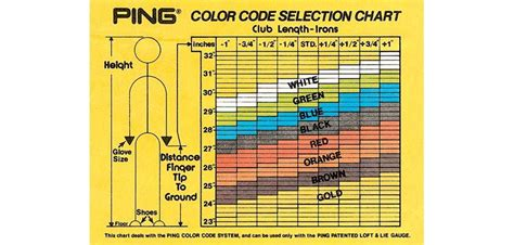 ping color codes 1972 ping introduces the color code system this system