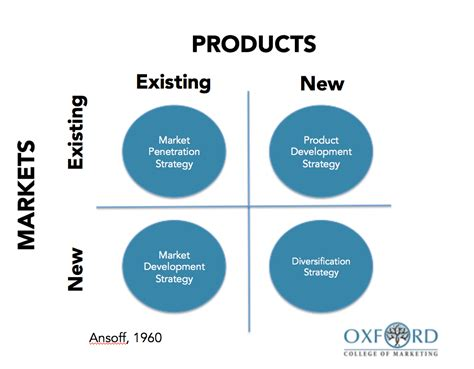 Using The Ansoff Matrix To Develop Marketing Strategy Product Market Matrix Template
