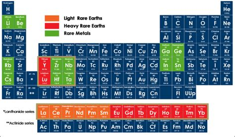 Metal On Periodic Table by Earth Metals On The Periodic Table Earth Metals