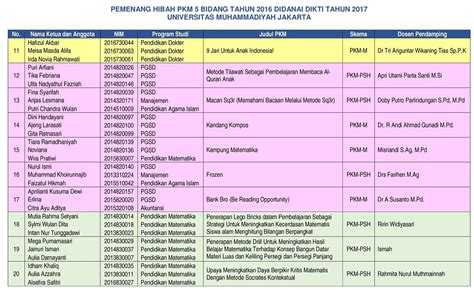 format daftar hadir mahasiswa monev internal pkm 2016 didanai 2017 program kreativitas